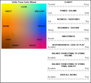 Violin tone color wheel